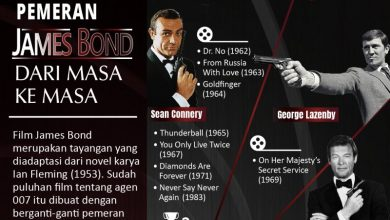 Photo of Pemeran James Bond dari masa ke masa