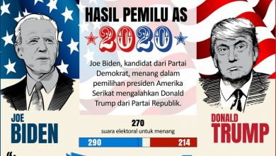 Photo of Hasil Pemilu AS 2020